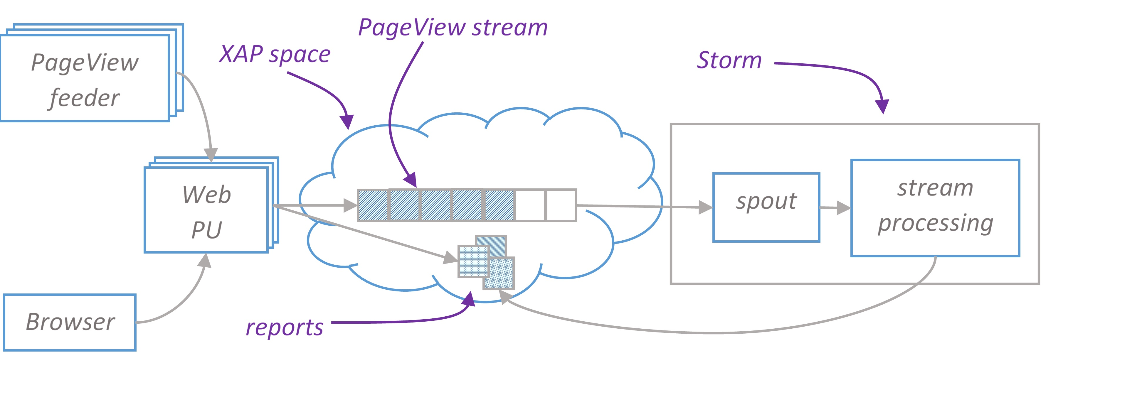 GigaSpaces and Storm integration - Shady Minds